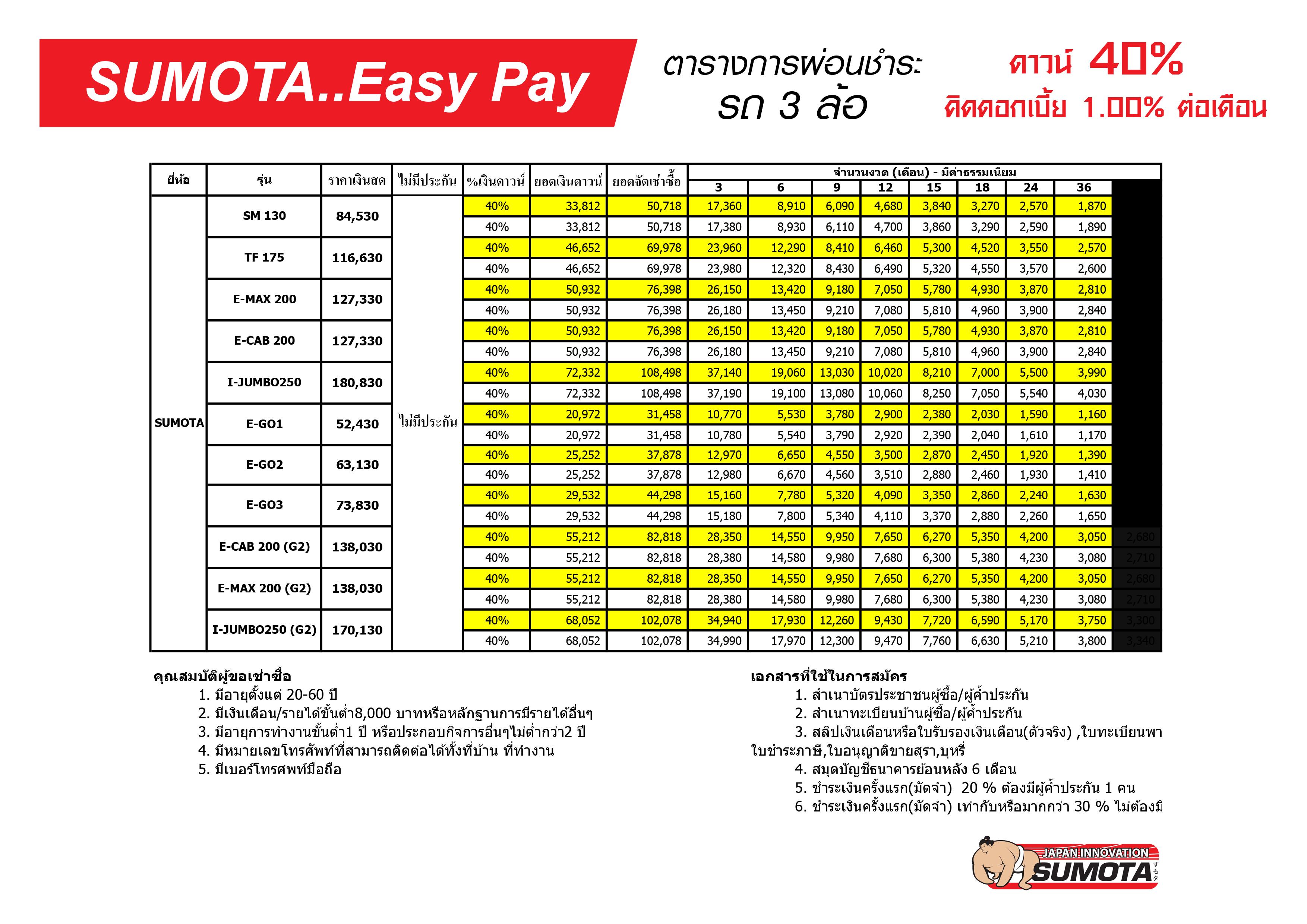 ตารางผ่อนชำระซูโมต้ารถสามล้อ-ดาวน์40%-Easy Pay